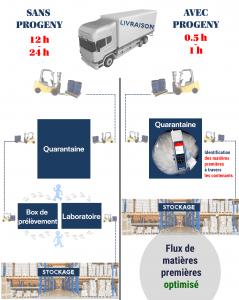 schéma comparatif réception de matières premières avec ou sans spectromètre Raman portable
