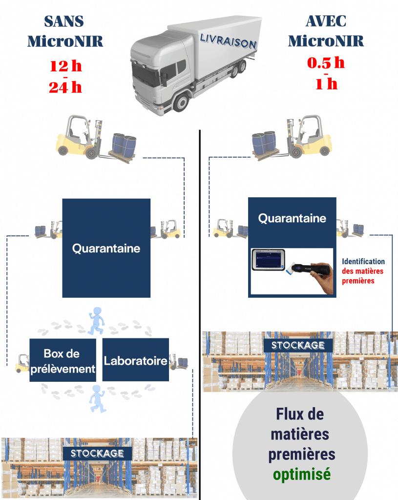 schéma comparatif de la réception de matières premières avec ou sans spectromètre portable