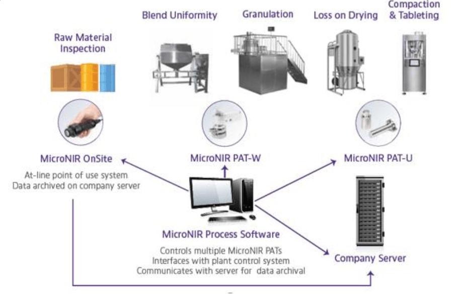 MicroNIR Contrôle qualité